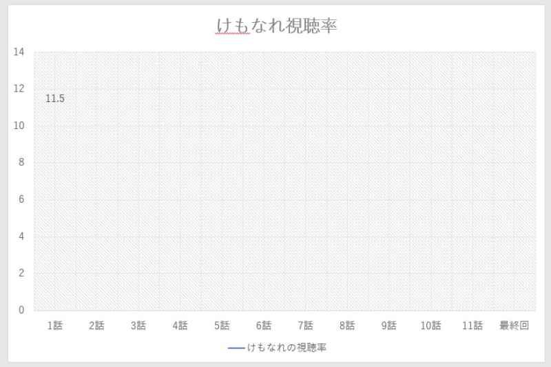 けもなれ1話の視聴率のグラフ