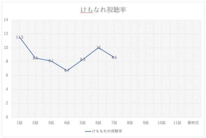 けもなれ7話の視聴率のグラフの画像
