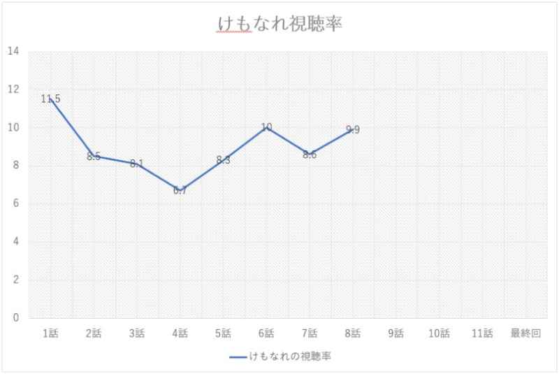 けもなれ1話から8話までの視聴率グラフの画像