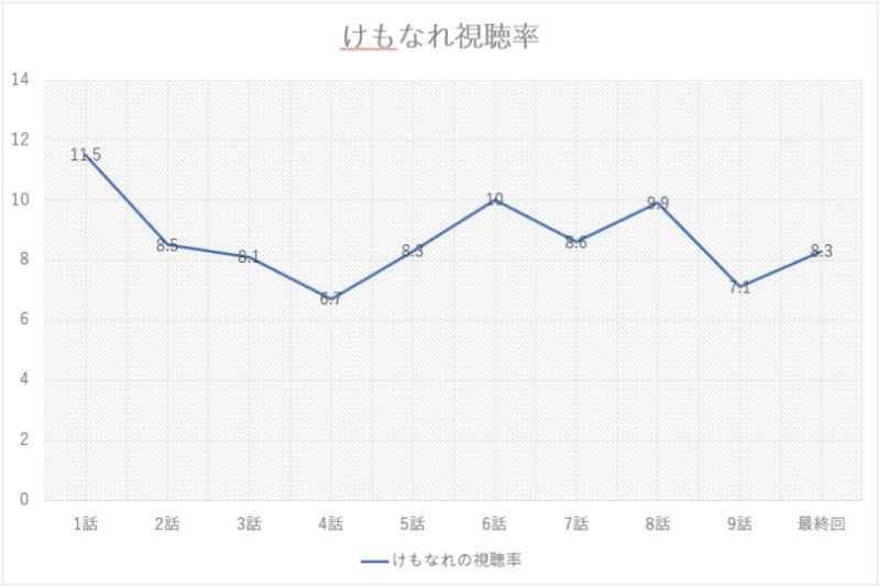 けもなれ1話から9話までの視聴率グラフの画像