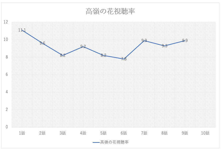 高嶺の花の視聴率のグラフ
