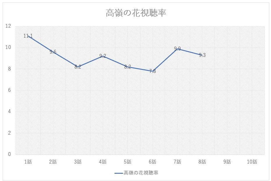 高嶺の花8話までの視聴率のグラフ